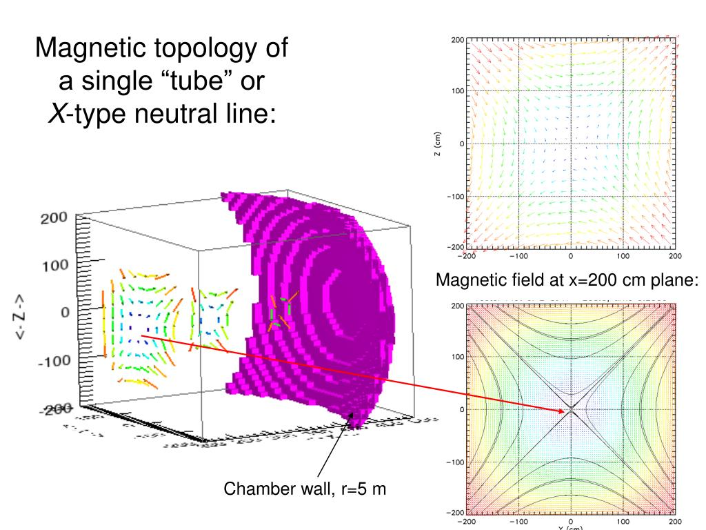 """Magnetic topology of a single """"tube"""" or"""