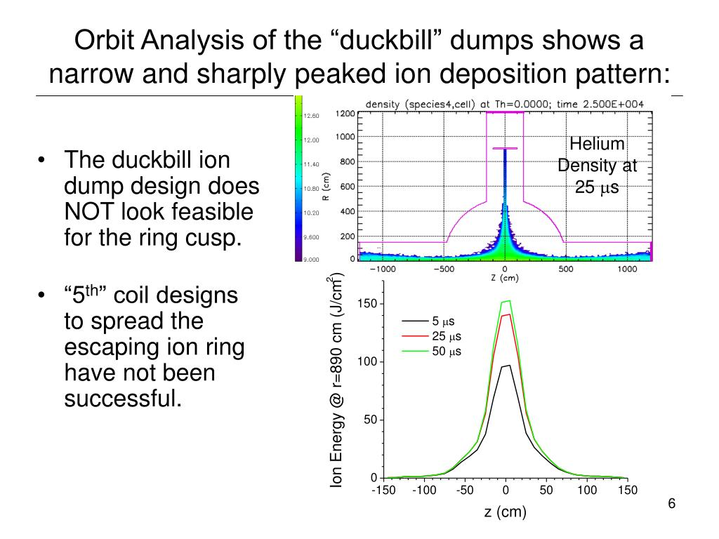 """Orbit Analysis of the """"duckbill"""" dumps shows a narrow and sharply peaked ion deposition pattern:"""