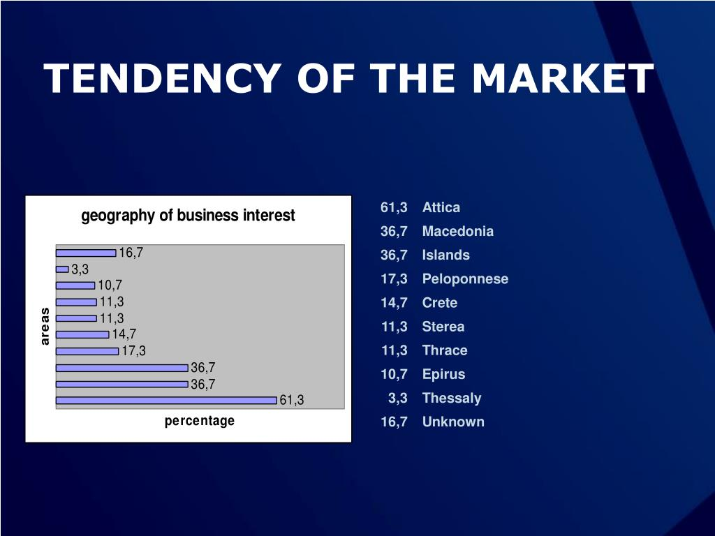 TENDENCY OF THE MARKET