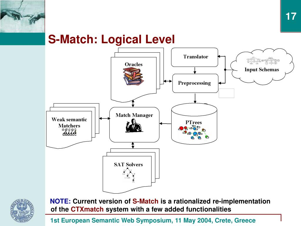 S-Match: Logical Level