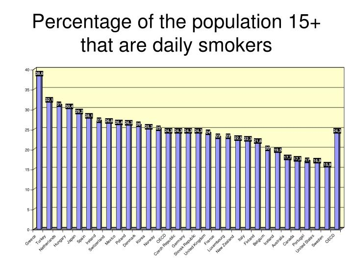 Percentage of the population 15 that are daily smokers