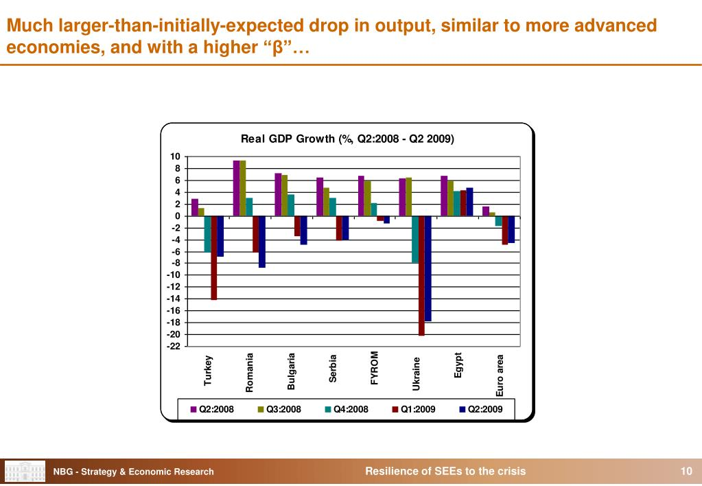 """Much larger-than-initially-expected drop in output, similar to more advanced economies, and with a higher """""""