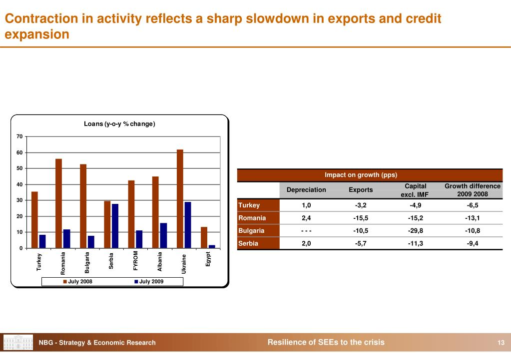 Contraction in activity reflects a sharp slowdown in exports and credit expansion
