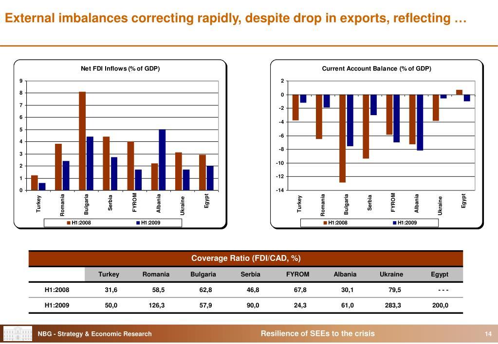 External imbalances correcting rapidly, despite drop in exports, reflecting …