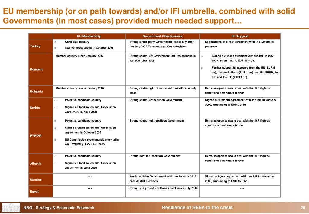 EU membership (or on path towards) and/or IFI umbrella, combined with solid Governments (in most cases) provided much needed support…