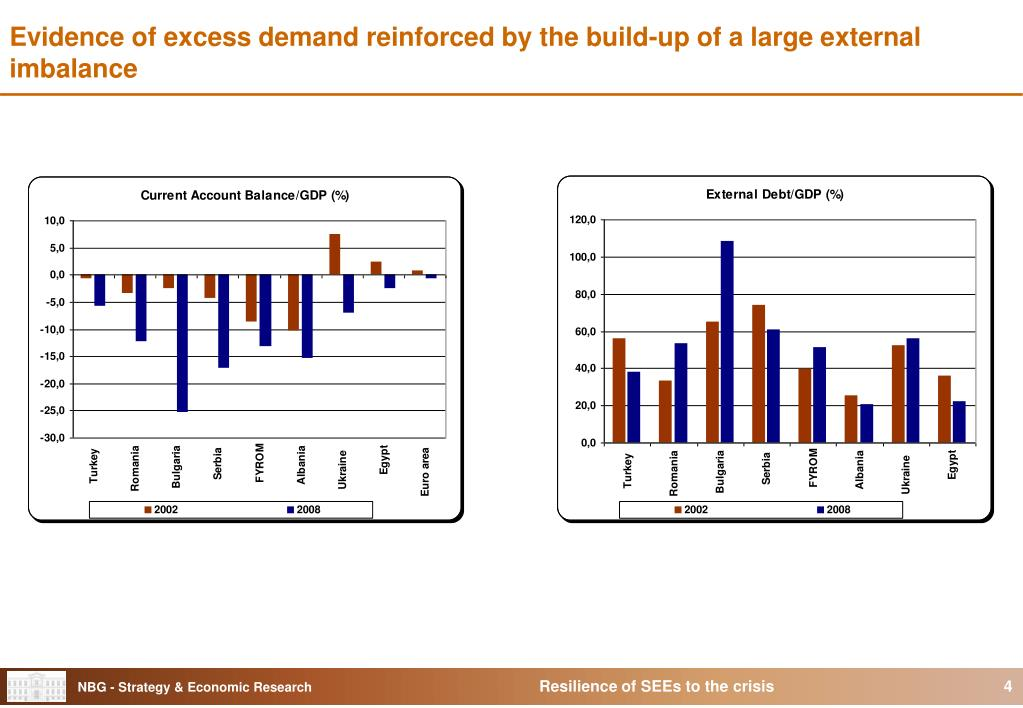 Evidence of excess demand reinforced by the build-up of a large external imbalance