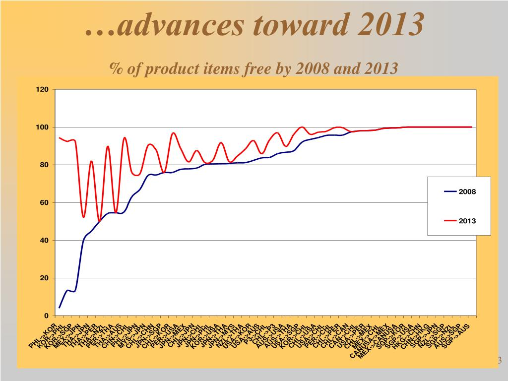 …advances toward 2013