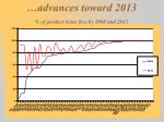advances toward 2013 of product items free by 2008 and 2013