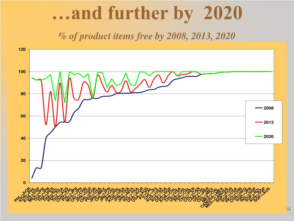 …and further by  2020