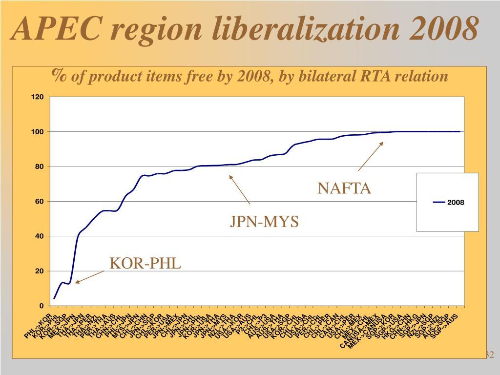 APEC region liberalization 2008