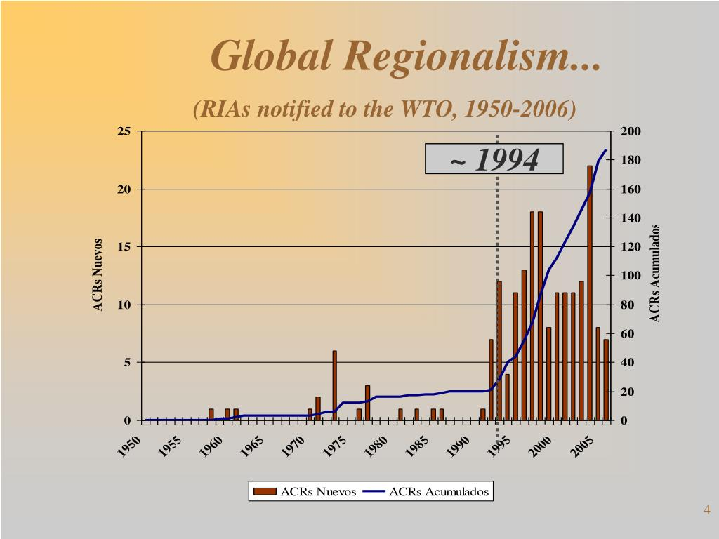Global Regionalism...