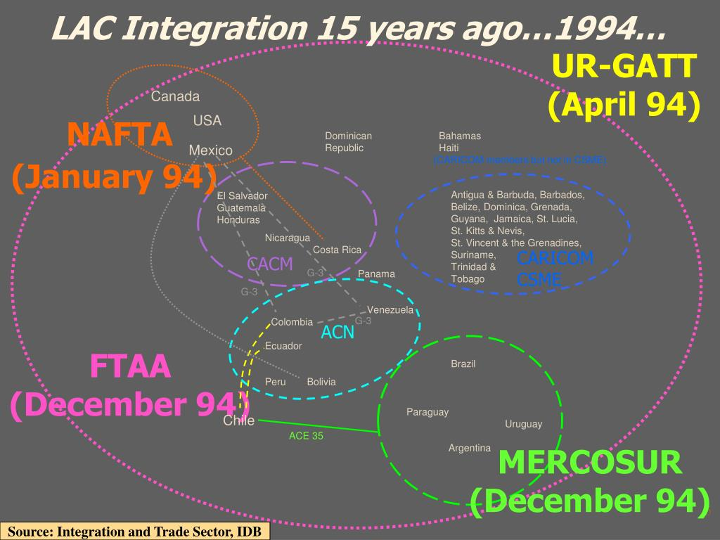 LAC Integration 15 years ago…1994…