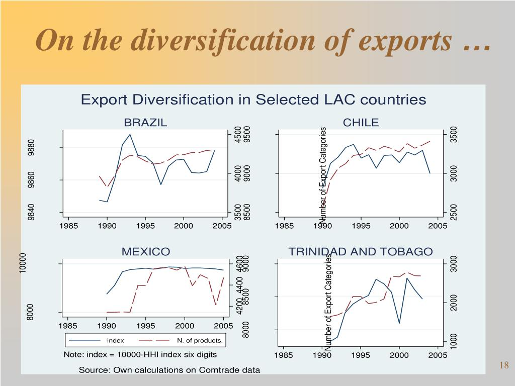 On the diversification of exports