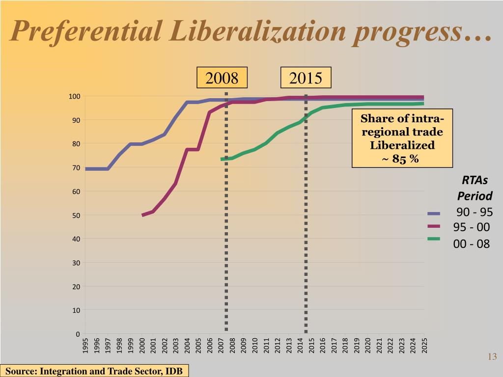 Preferential Liberalization progress…