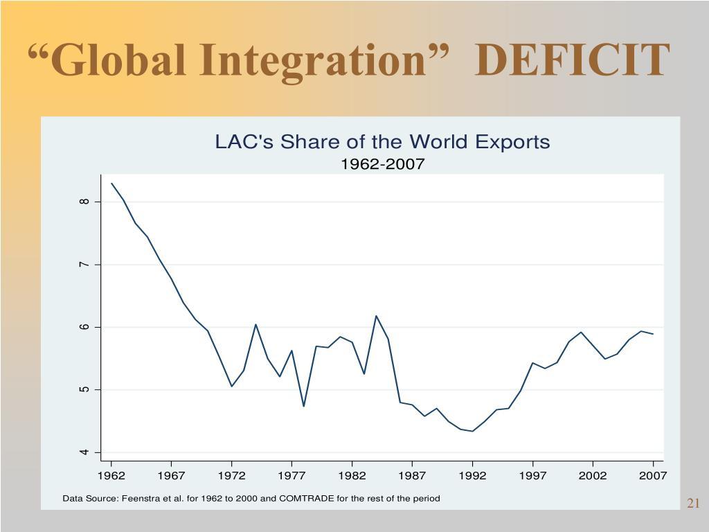 """""""Global Integration""""  DEFICIT"""