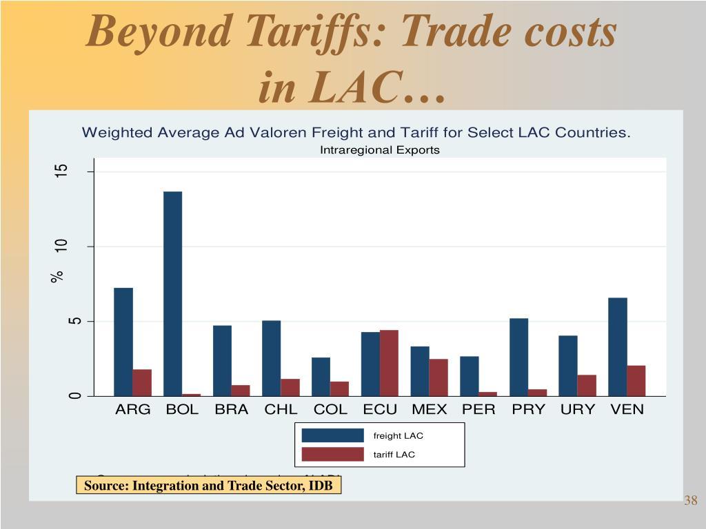 Beyond Tariffs: Trade costs