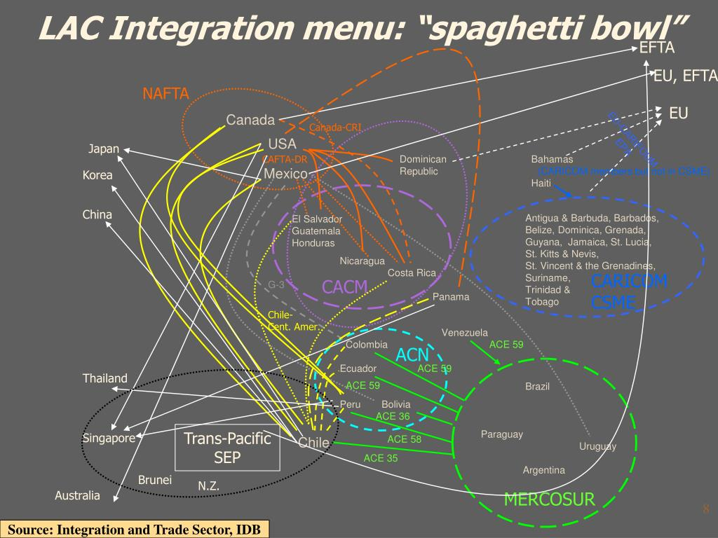 "LAC Integration menu: ""spaghetti bowl"""
