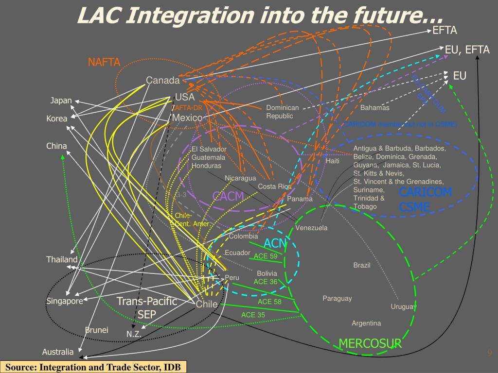 LAC Integration into the future…