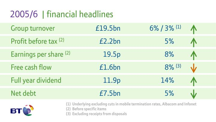 2005 6 financial headlines