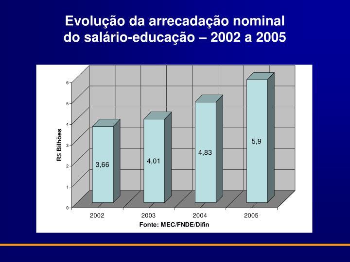 Evolução da arrecadação nominal