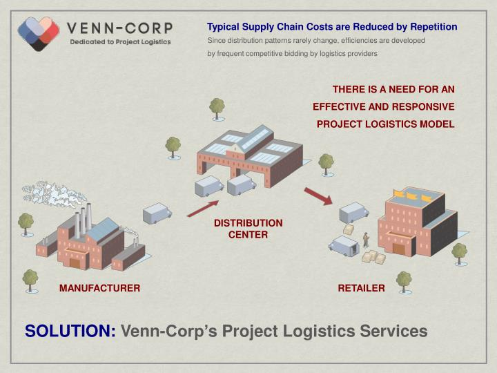 Ppt venn corp powerpoint presentation id1100933 typical supply chain costs are reduced by repetition ccuart Image collections
