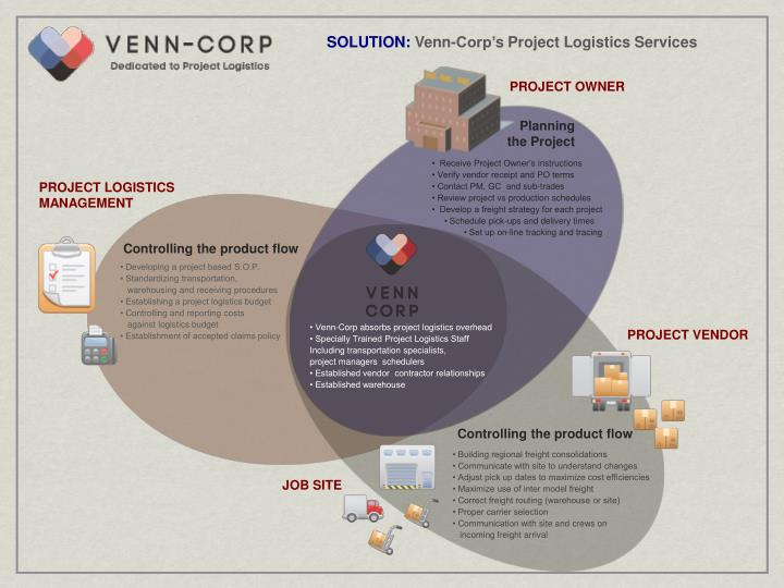 Ppt venn corp powerpoint presentation id1100933 solution venn corps project logistics services ccuart Image collections