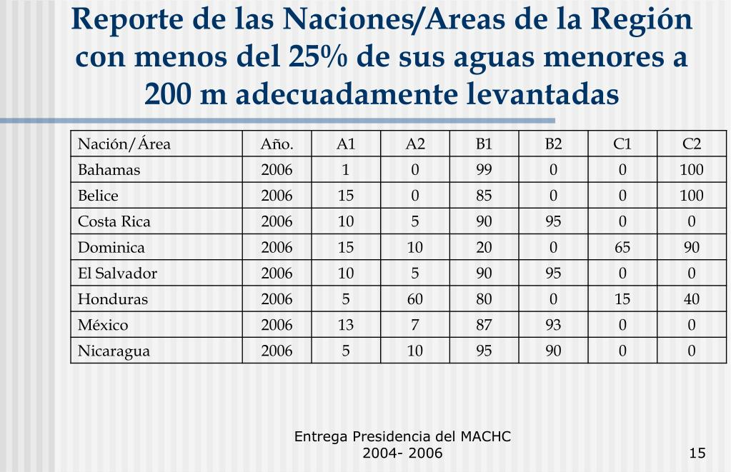 Reporte de las Naciones/Areas de la Región con menos del 25% de sus aguas menores a 200 m adecuadamente levantadas