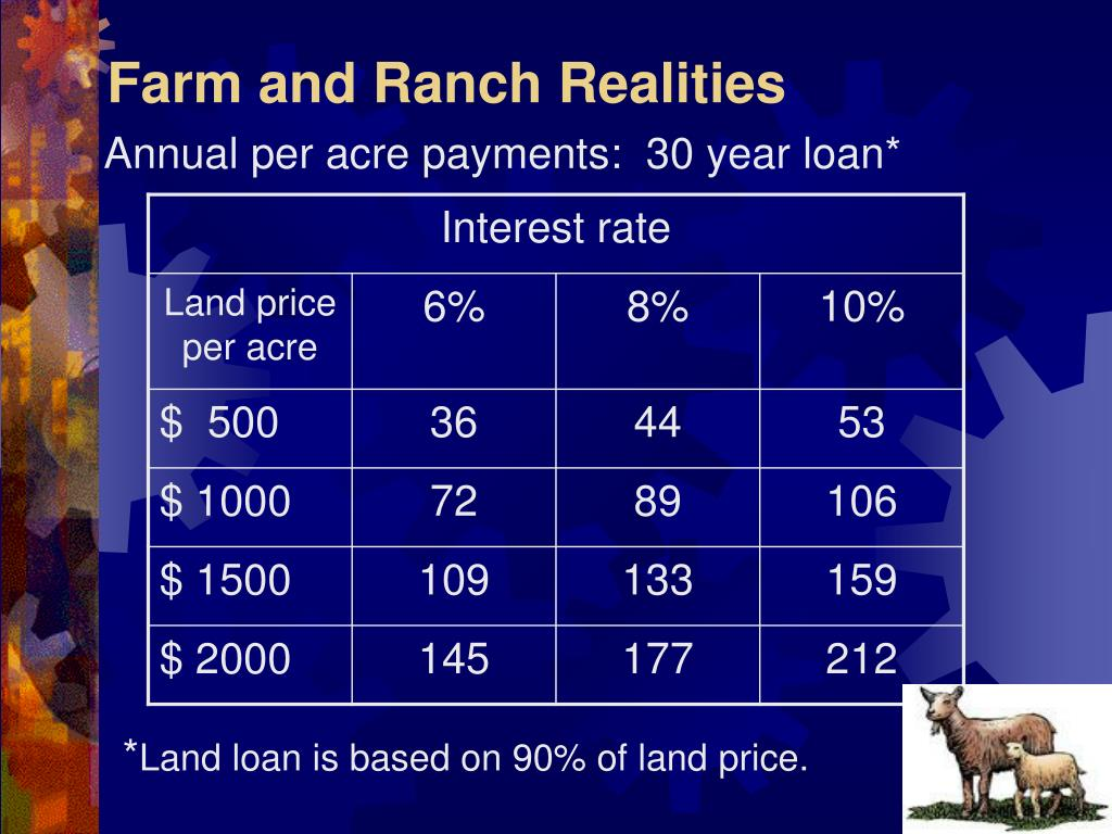 Farm and Ranch Realities