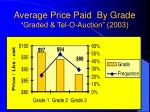 average price paid by grade graded tel o auction 2003