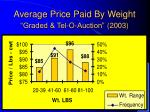 average price paid by weight graded tel o auction 2003