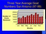 three year average goat numbers san antonio 97 99