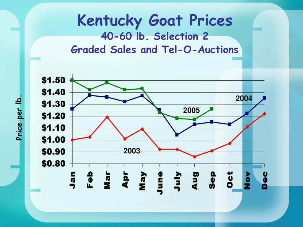 Kentucky Goat Prices