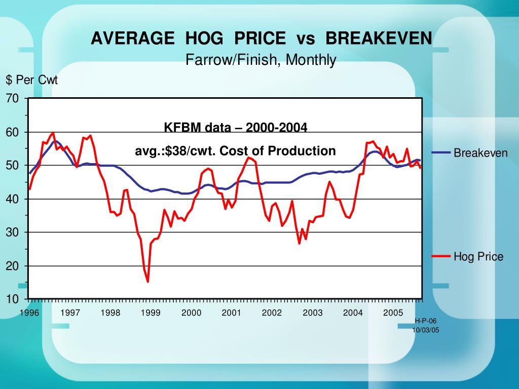 KFBM data – 2000-2004