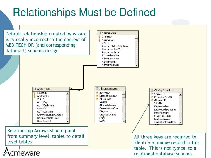 Relationships Must be Defined