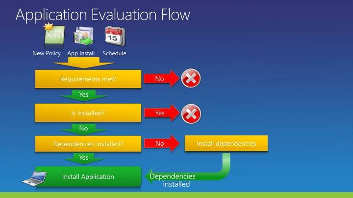 Application Evaluation Flow