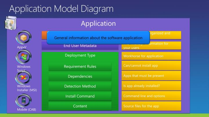 Application Model Diagram