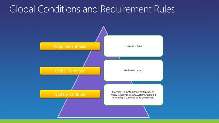 Global Conditions and Requirement Rules