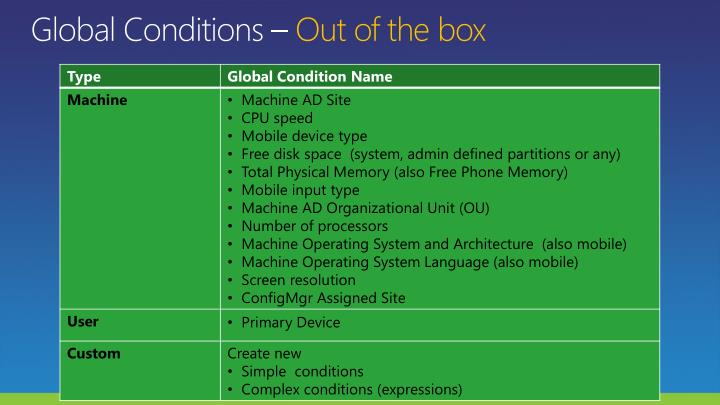 Global Conditions –