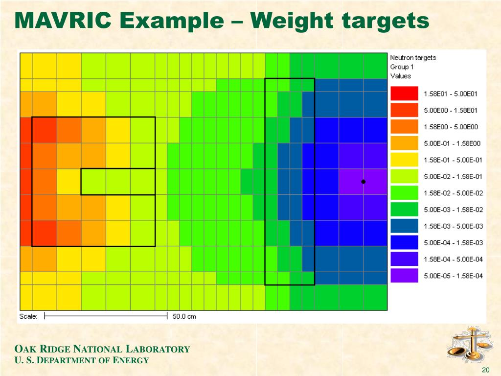 MAVRIC Example – Weight targets