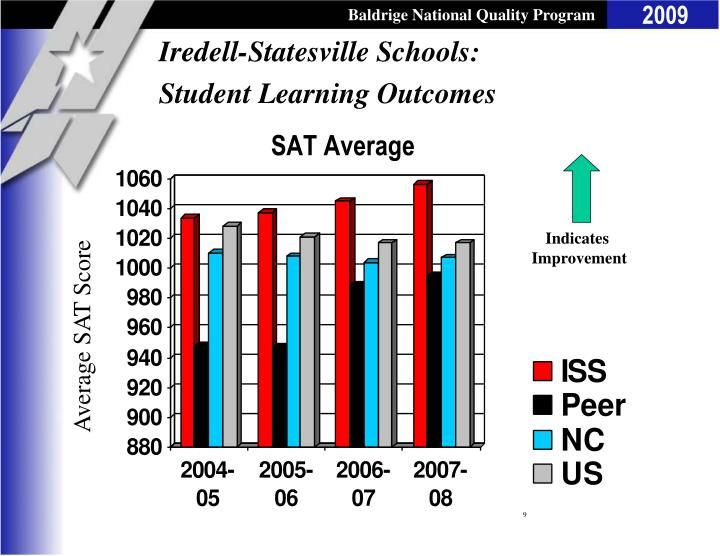 Iredell-Statesville Schools: