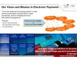 our vision and mission in electronic payments