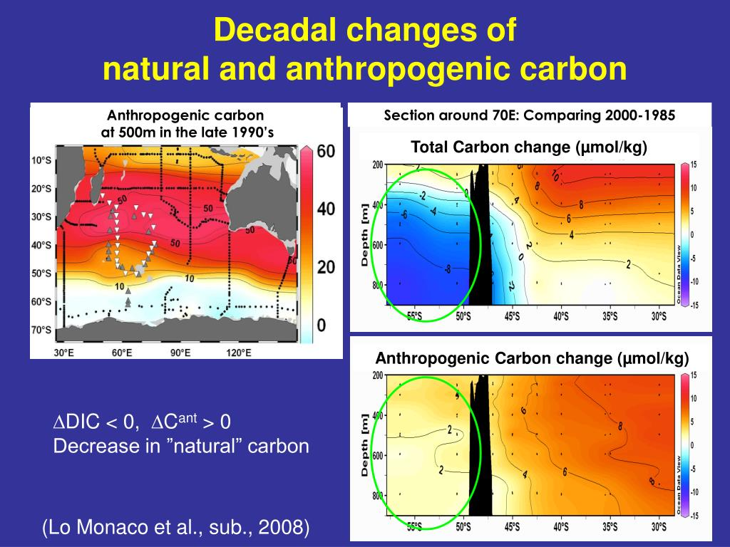 Decadal changes of