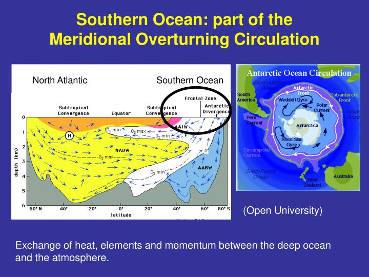 Southern ocean part of the meridional overturning circulation