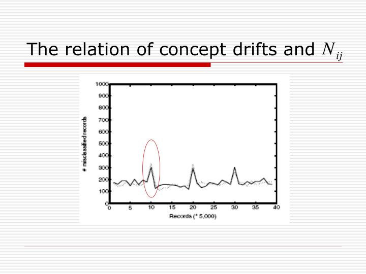 The relation of concept drifts and