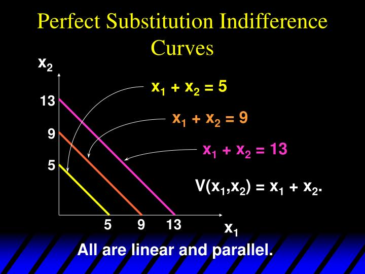 Perfect Substitution Indifference Curves