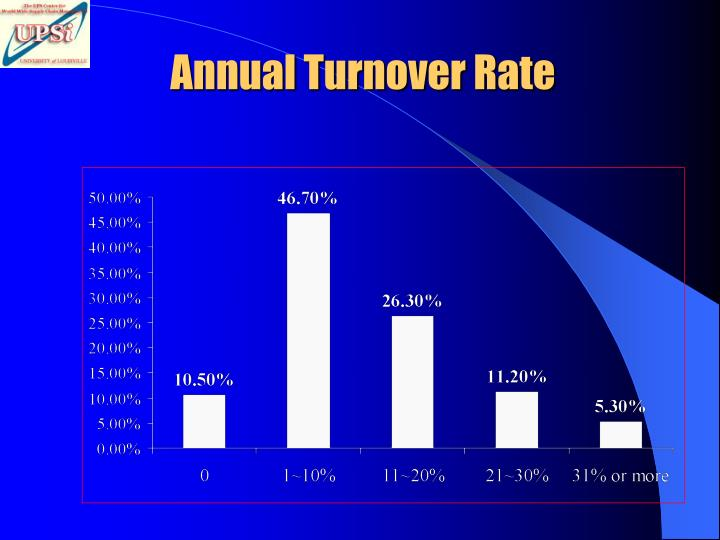 Annual Turnover Rate