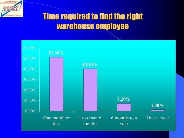 Time required to find the right warehouse employee