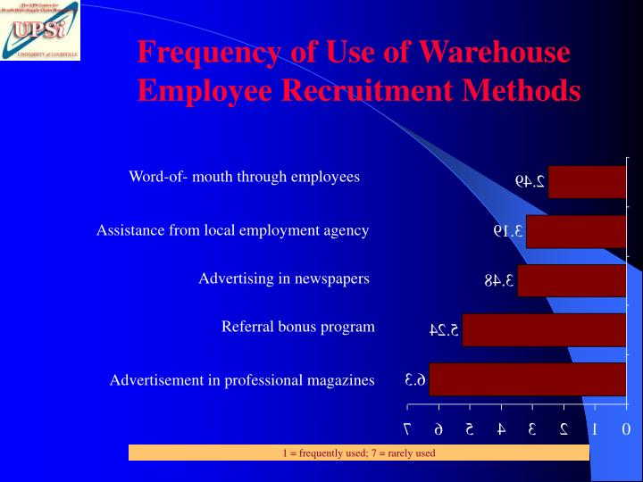 Frequency of Use of Warehouse Employee Recruitment Methods