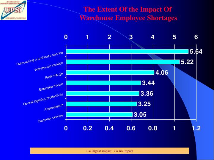 The Extent Of the Impact Of