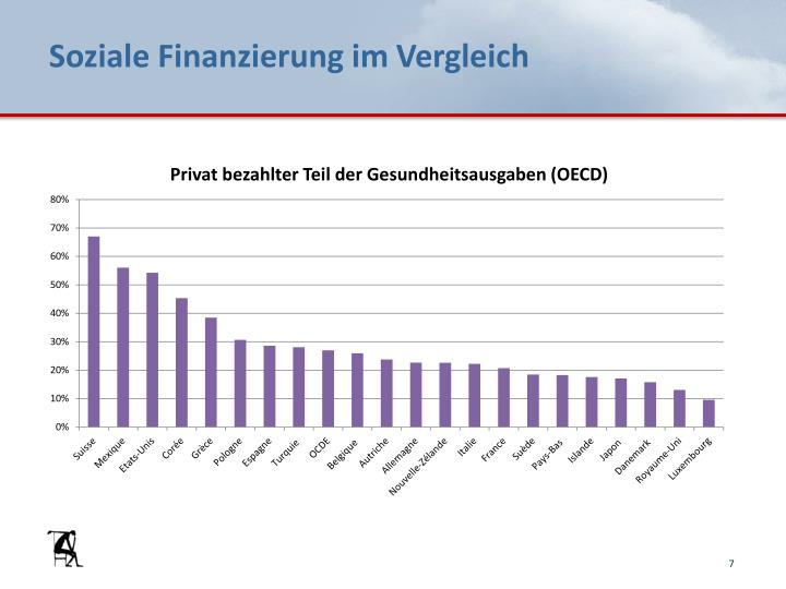 Soziale Finanzierung im Vergleich
